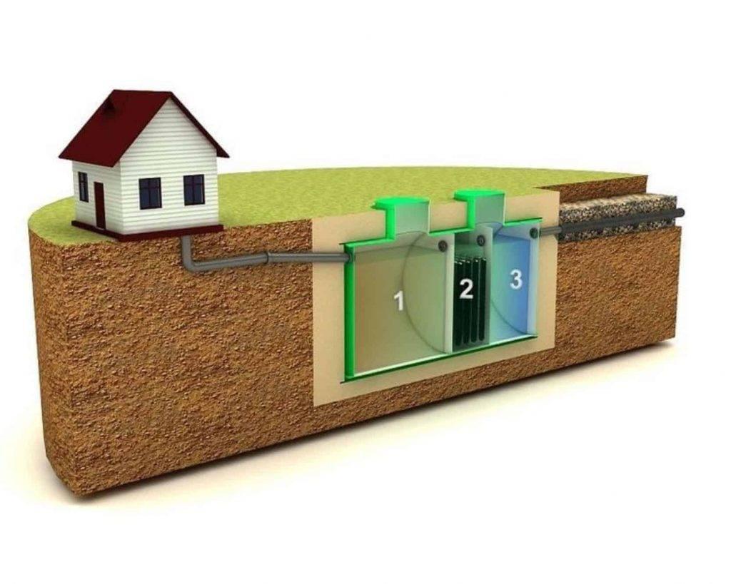Автономная канализация для частного дома: монтаж своими руками, какую систему выбрать