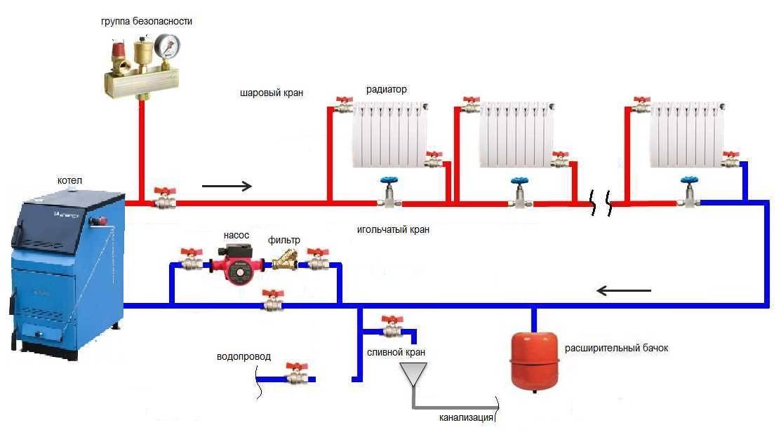 Монтаж отопления в частном доме своими руками