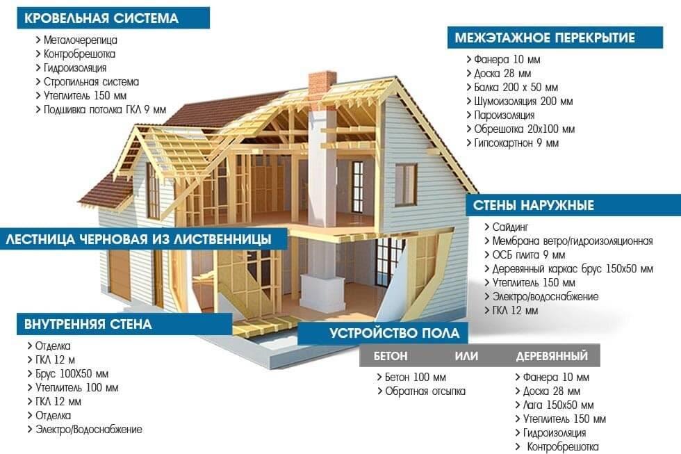 Дом из бревна или бруса — какой лучше построить?