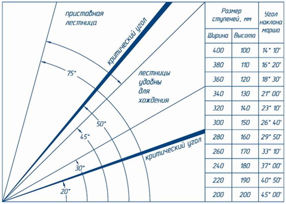 Расчет размера лестницы в подвал дома: выбор конструкции, расчет количества ступеней