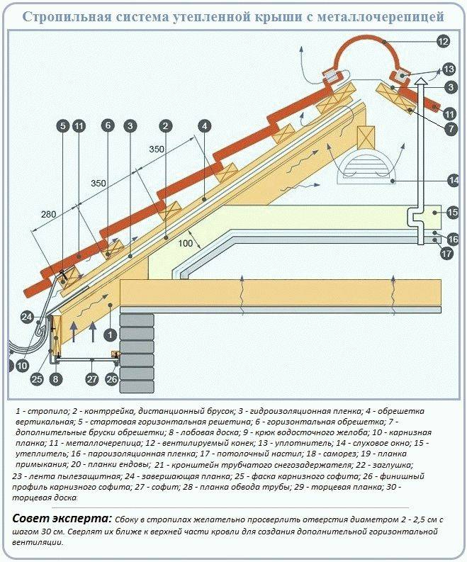 Как сделать обрешетку под металлочерепицу: пошаговая инструкция