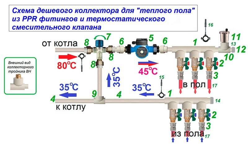 Смесительный узел для тёплого пола: назначение, виды, монтаж