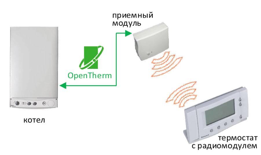 Как подключить комнатный термостат к электрокотлу