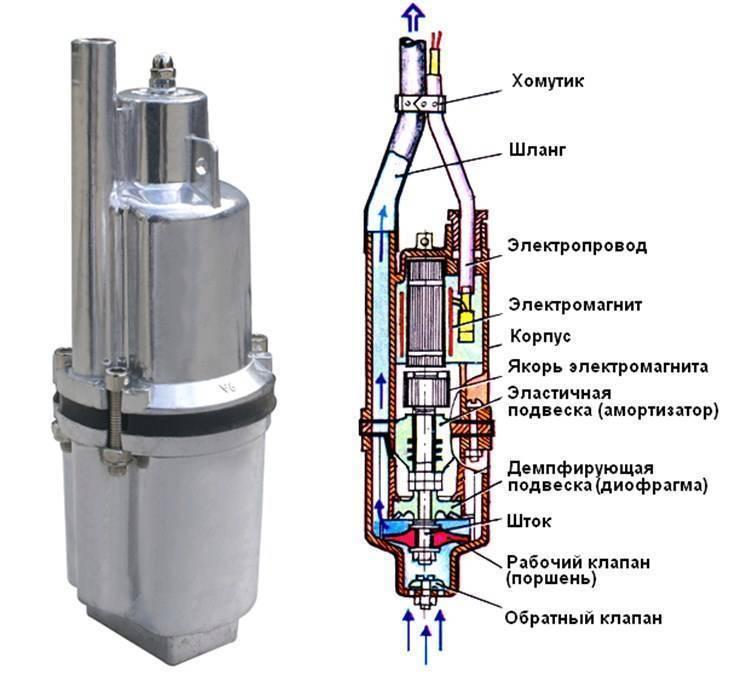 Вибрационные насосы для скважин: устройство и принцип действия