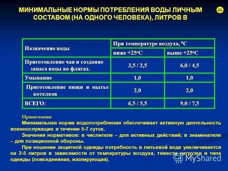 Нормы расхода и потребления горячей и холодной воды на человека в месяц, водоотведение
