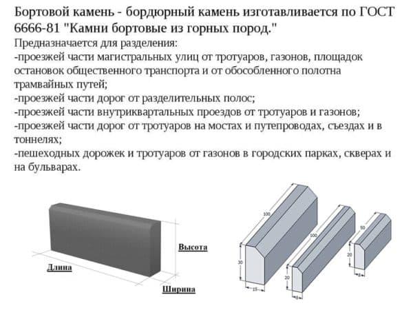 Поребрик и бордюр: отличия, виды, материалы, установка