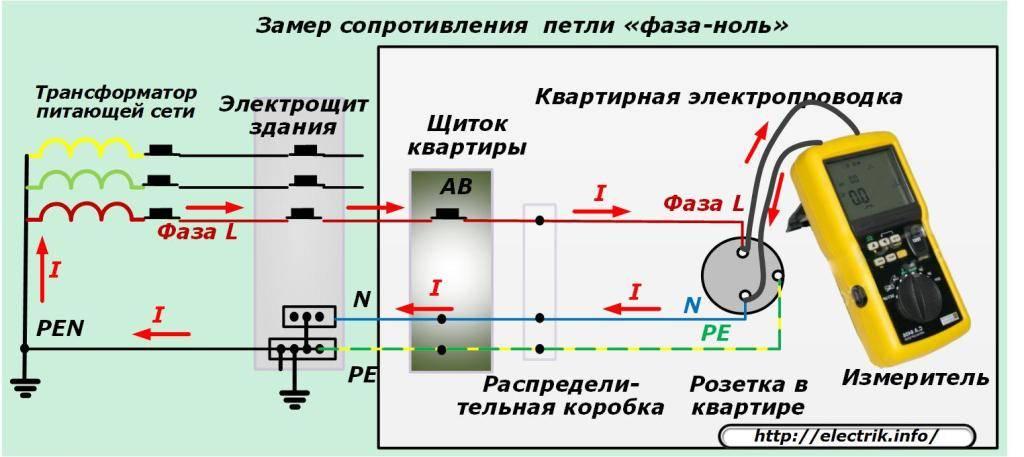Что такое петля фаза-ноль простым языком — методика проведения измерения