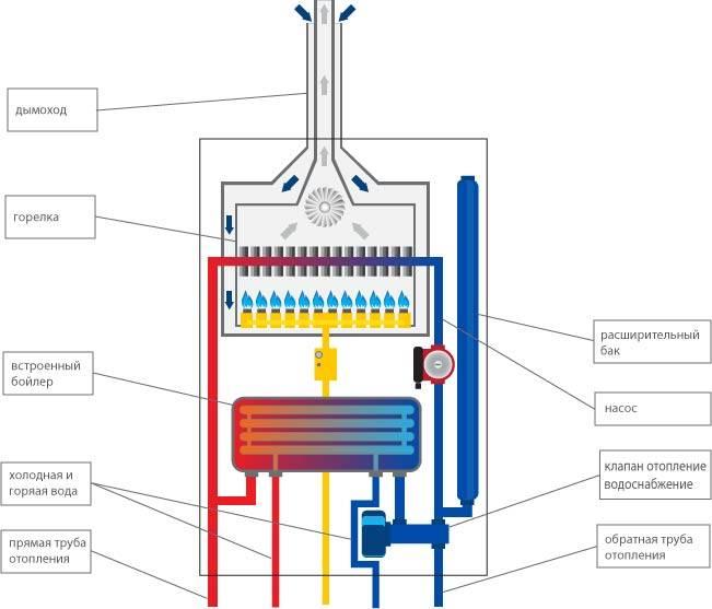 Обзор и инструкция по монтажу газовых энергонезависимых котлов отопления