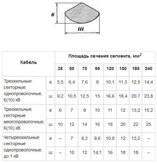Площадь поперечного сечения проводника: как найти площадь формулой