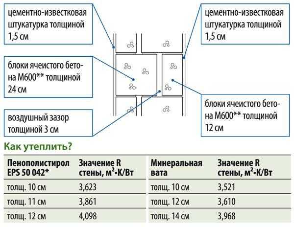 Калькулятор расчета необходимого количества теплой штукатурки - с пояснениями
