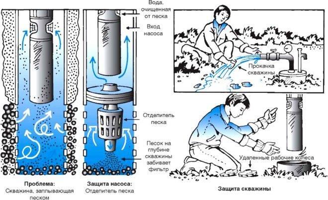 Как убрать запах сероводорода из воды колодца, бойлера, скважины