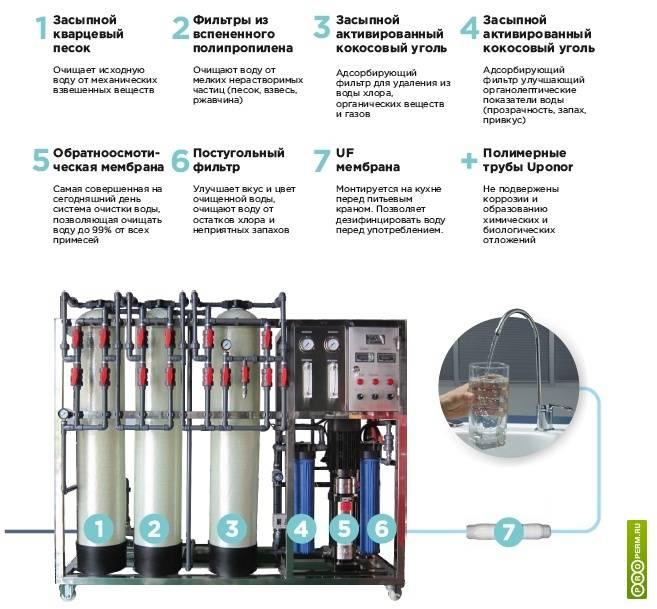 Как выбрать фильтр для питьевой воды: виды приборов