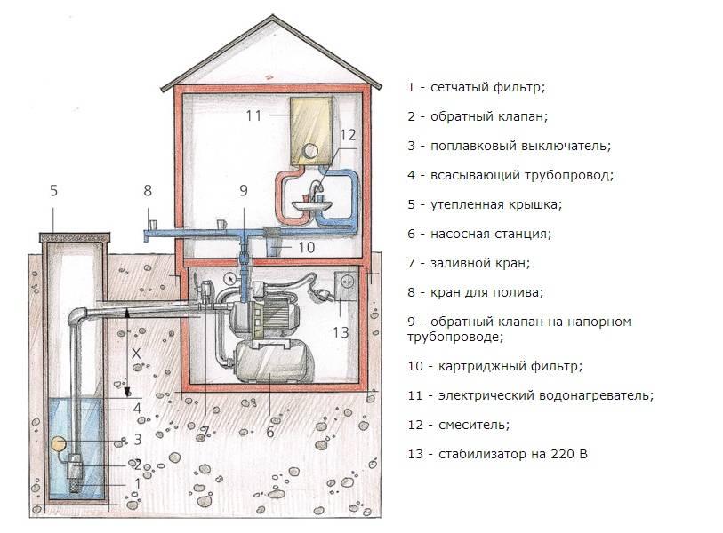 Установка и подключение насосной станции своими руками: схемы и порядок работ