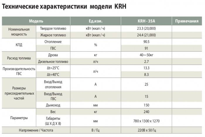 Газовые котлы kiturami: конструктивные особенности и обзор модельного ряда