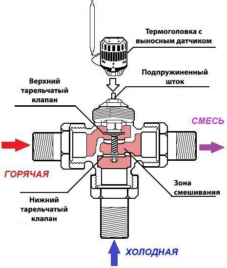 Двухходовой регулирующий клапан: принцип работы, виды