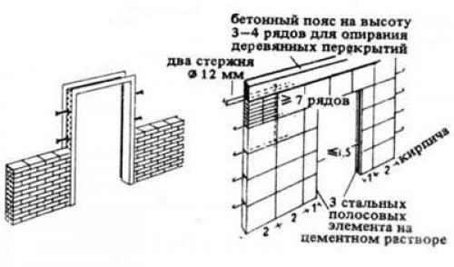 Армирование газобетона — необходимые материалы, технология