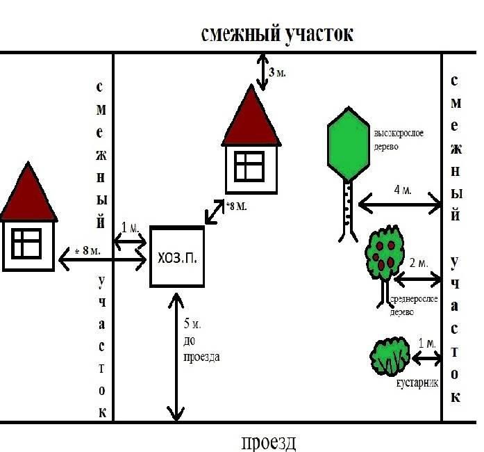 Нормы посадки деревьев - юридическая консультация онлайн