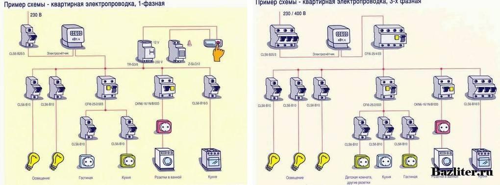 Как проверить электропроводку квартиры перед покупкой?