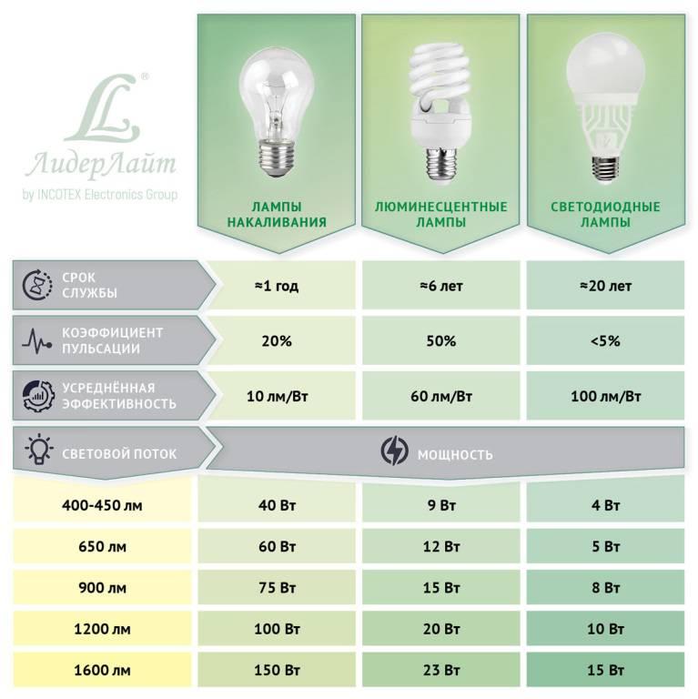 Энергосберегающие лампы мощность таблица