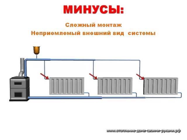 Схема парового отопления - разбираемся в принципе работы и устройстве системы