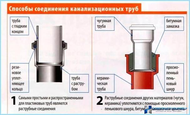 Пошаговая инструкция по ремонту канализации своими руками