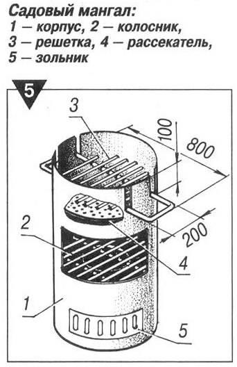 Печь для казана своими руками - 3 варианта изготовления + видео и порядовка