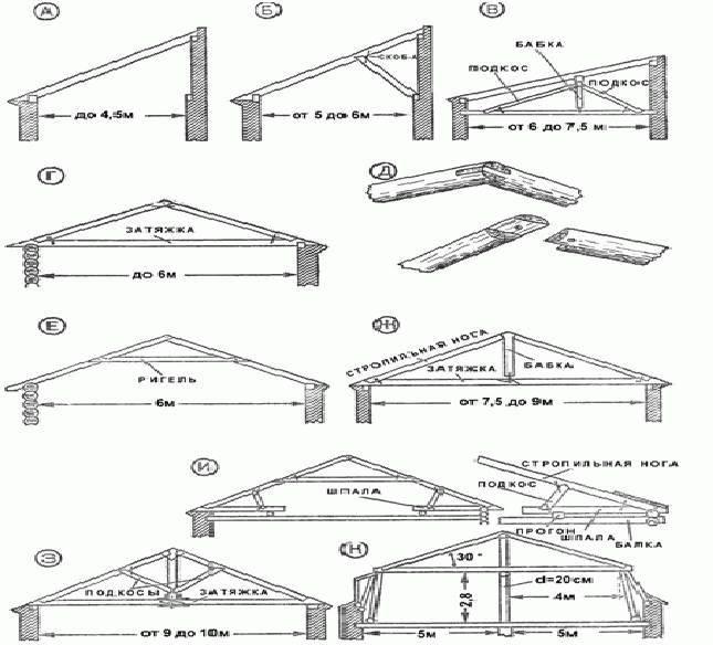 Крыша односкатная на гараж: как сделать своими руками