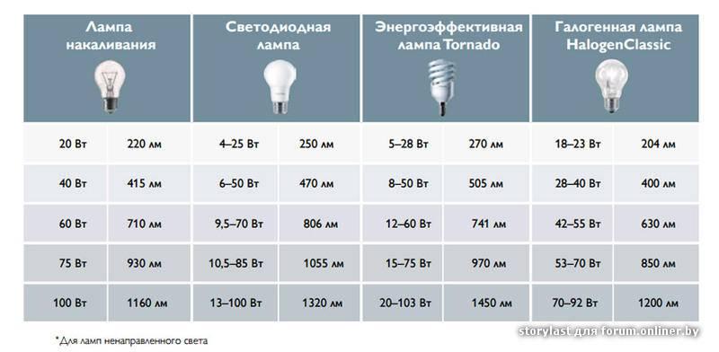 Мощность и потребление светодиодных ламп