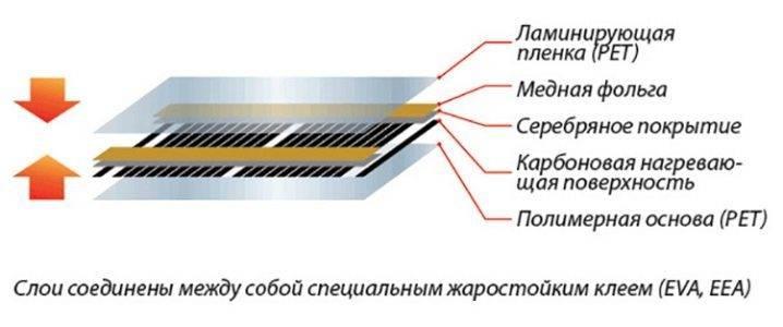 Монтаж карбонового тёплого пола: 5 советов от теплотехника