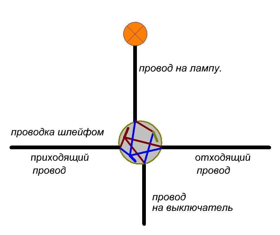 Как соединить провода в распределительной коробке - способы соединения проводов | стройсоветы