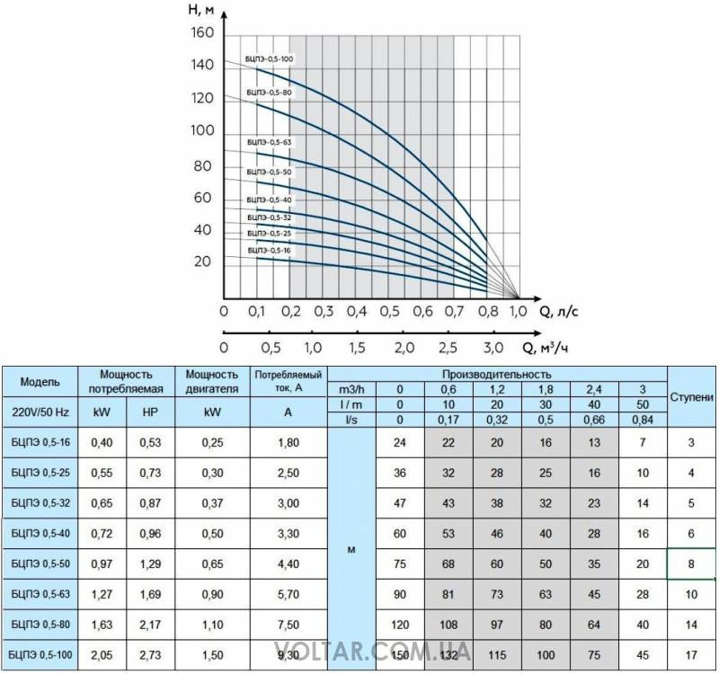 Рассчитать насос для отопления - простые формулы и порядок расчета, подбор насоса