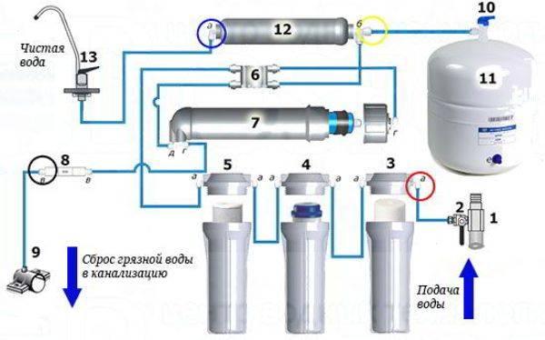 Как установить фильтр для воды своими руками: инструкции для подключения к водопроводу - vodatyt.ru
