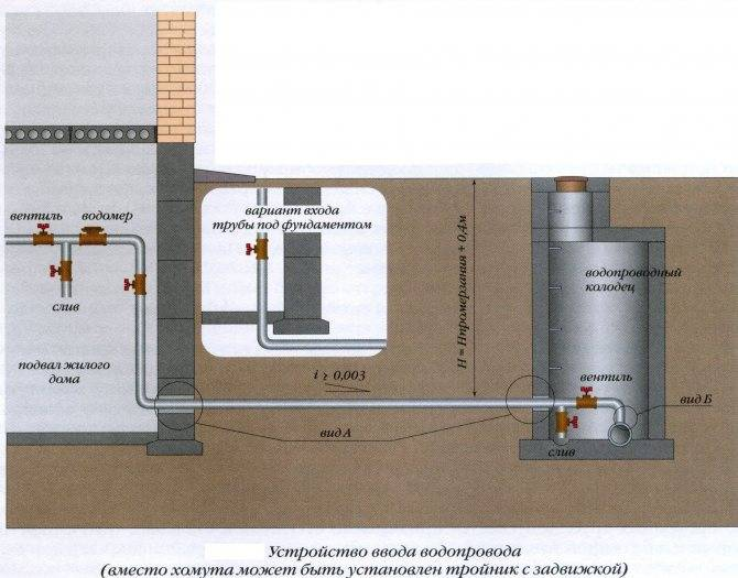 Система холодного водоснабжения многоквартирного дома | гидро гуру