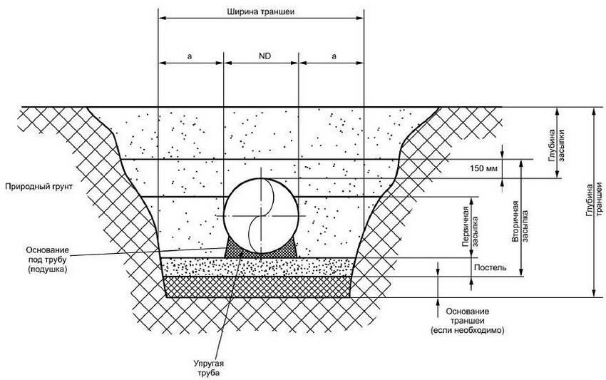 Канализация в частном доме при высоком уровне грунтовых вод
