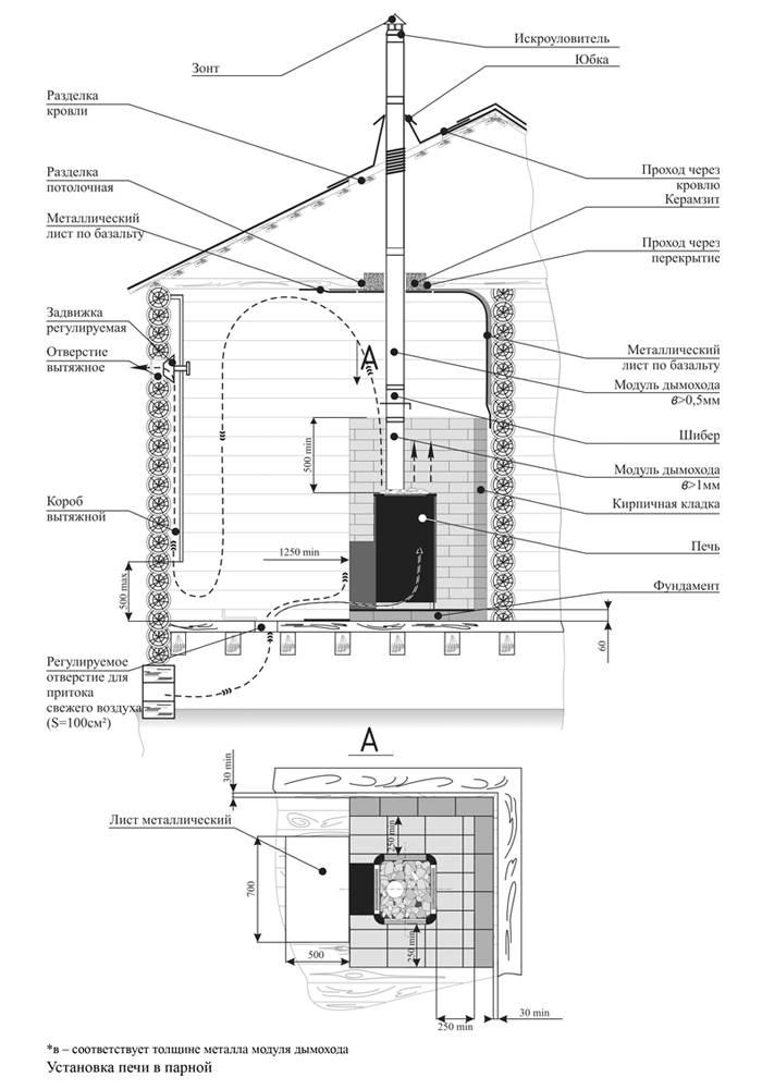 Правильная установка печи с выносной топкой в бане
