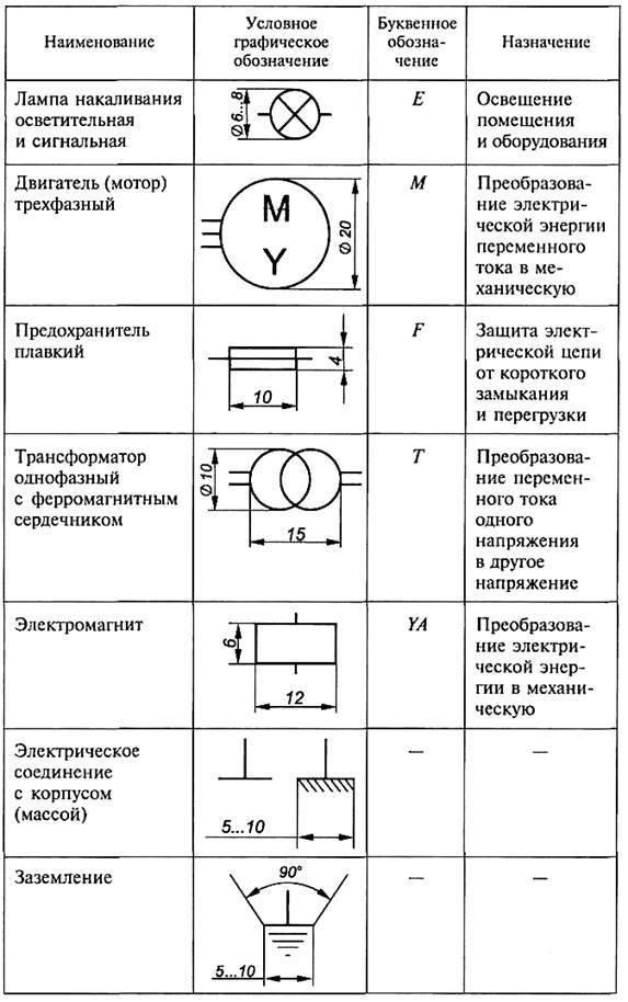 Условные обозначения в электрических схемах: графические и буквенные по гост