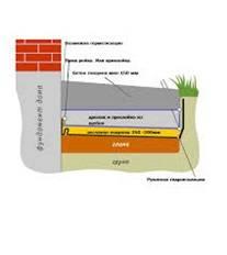 Пропорции бетона для отмостки - соотношение и рекомендуемый состав для отмостки