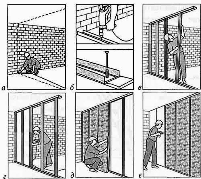 Как сделать перегородку из гипсокартона с дверью, своими руками (пошаговая инструкция)