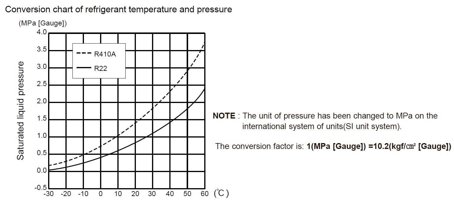 Температура кипения фреона: принцип конденсации и испарения, заправка кондиционера хладагентом 410а