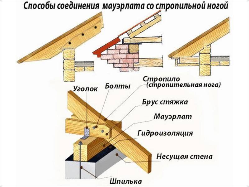 Крепежные элементы для стропил. особенности крепления стропил к мауэрлату