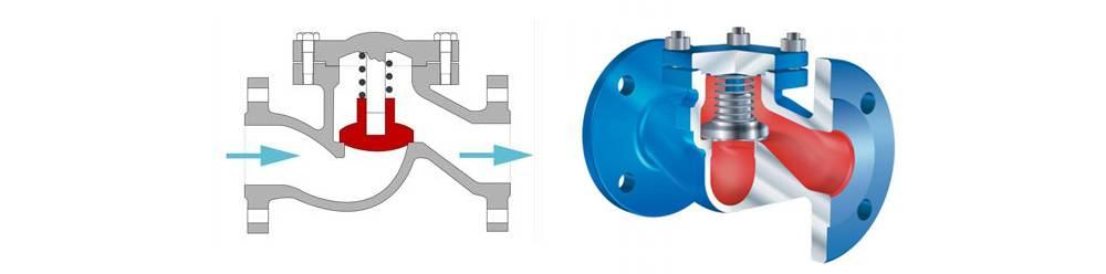 Разновидности обратных клапанов для воды