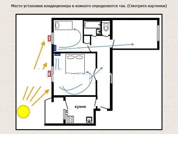Как правильно установить кондиционер в спальне, где лучше разместить