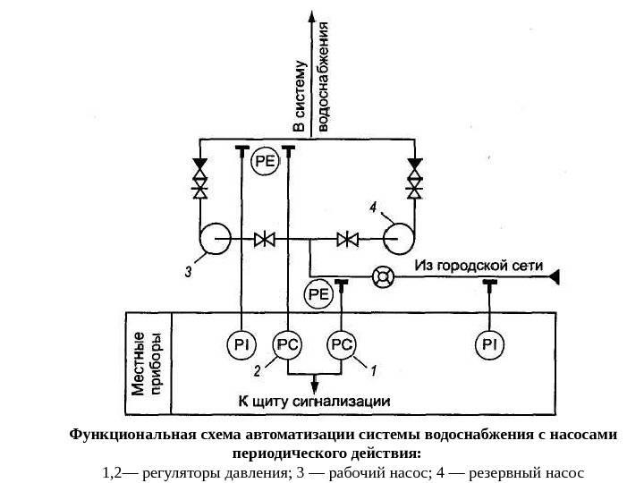 Система диспетчеризации водоканала