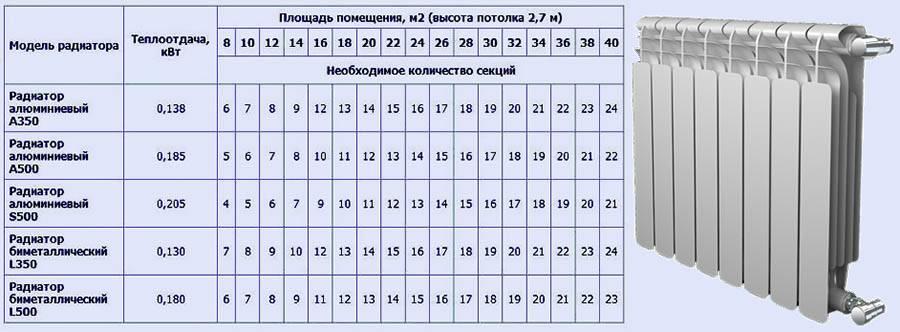 Расчет радиаторов отопления по объему помещения