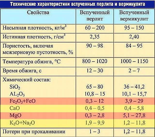 Характеристики утеплителя вермикулит