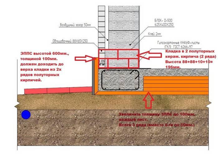 Фундамент под газобетон: ширина и усадка газобетона