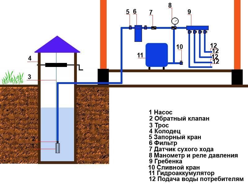 Как подвести в дом воду из колодца: инструкция, стоимость   гидро гуру