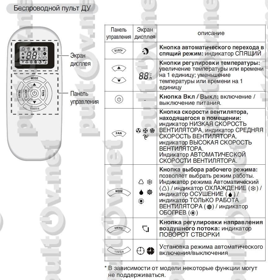 Обзор сплит-системы hec 09htc03 r2: претендент на корону в номинации «дешево и сердито»