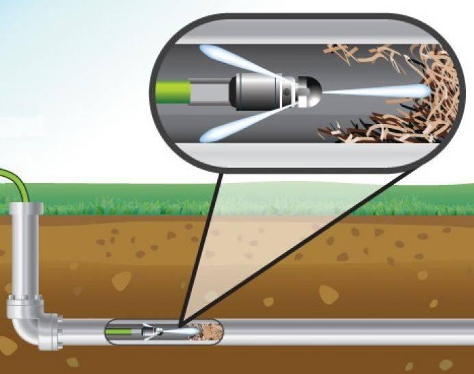 Промывка канализации гидродинамическим методом: технология, виды насадок