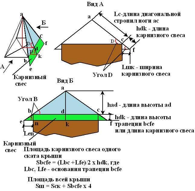 Расчет вальмовой крыши калькулятор - всё о кровле